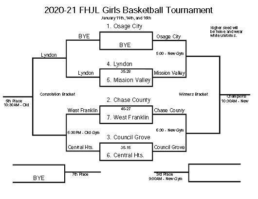 Updated JHFL Girls  BB Tournament Bracket