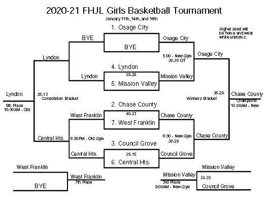 JH Girls League Final Bracket