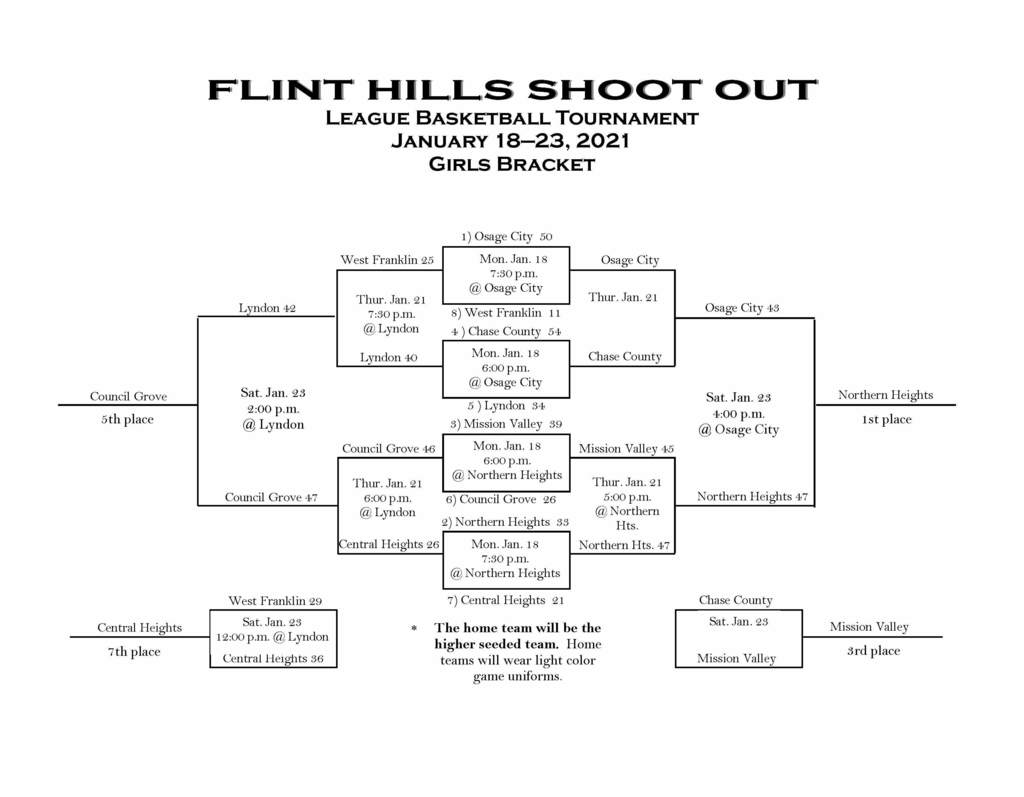 HS Girls Final FHL Bracket